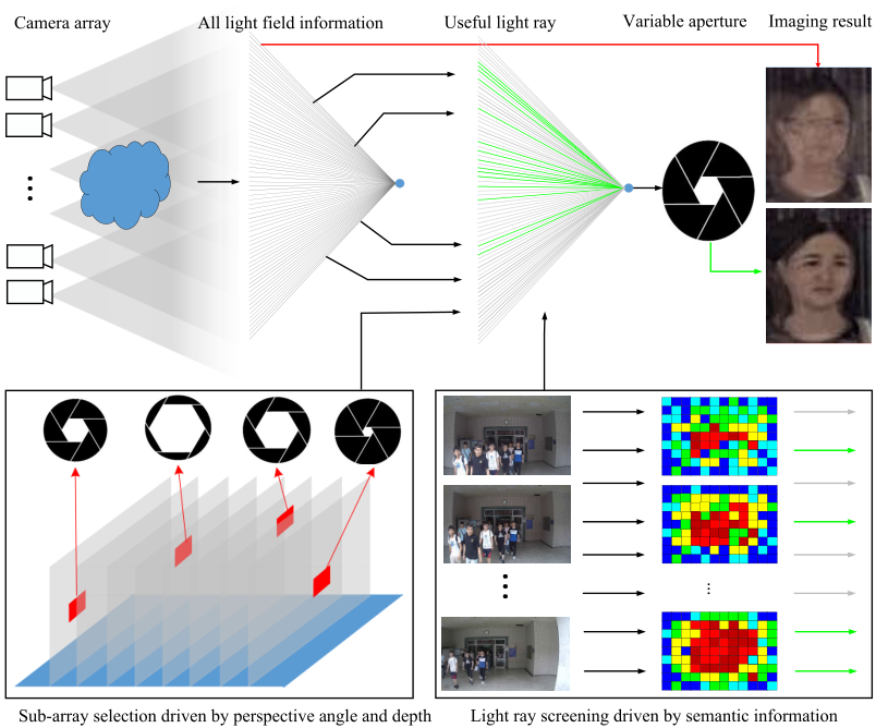 Data-Driven Variable Synthetic Aperture Imaging Based on Semantic Feedback