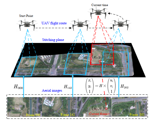 Image-only Real-time Incremental UAV Image Mosaic for Multi-strip Flight