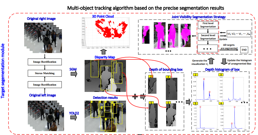 Joint Deep and Depth for Object-level Segmentation and Stereo Tracking in Crowds