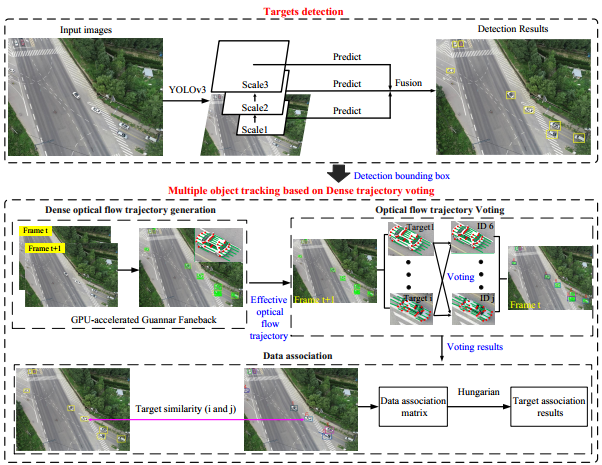 Multiple-Object-Tracking Algorithm Based on Dense Trajectory Voting in Aerial Videos